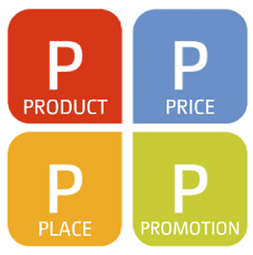 We ve all heard about the four p s of marketing